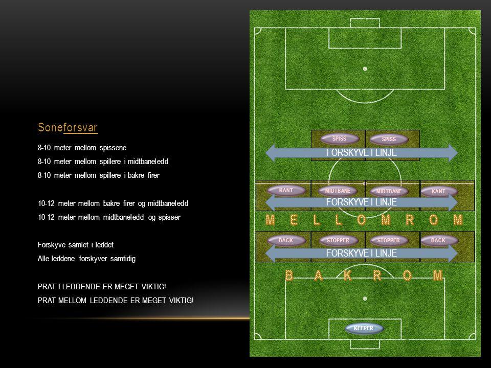 Soneforsvar 8-10 meter mellom spissene 8-10 meter mellom spillere i midtbaneledd 8-10 meter mellom spillere i bakre firer 10-12 meter mellom bakre fir