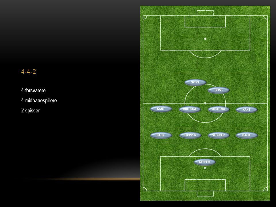 4-4-2 4 forsvarere 4 midbanespillere 2 spisser BACKSTOPPER BACK SPISS MIDTBANE SPISS KANT KEEPER