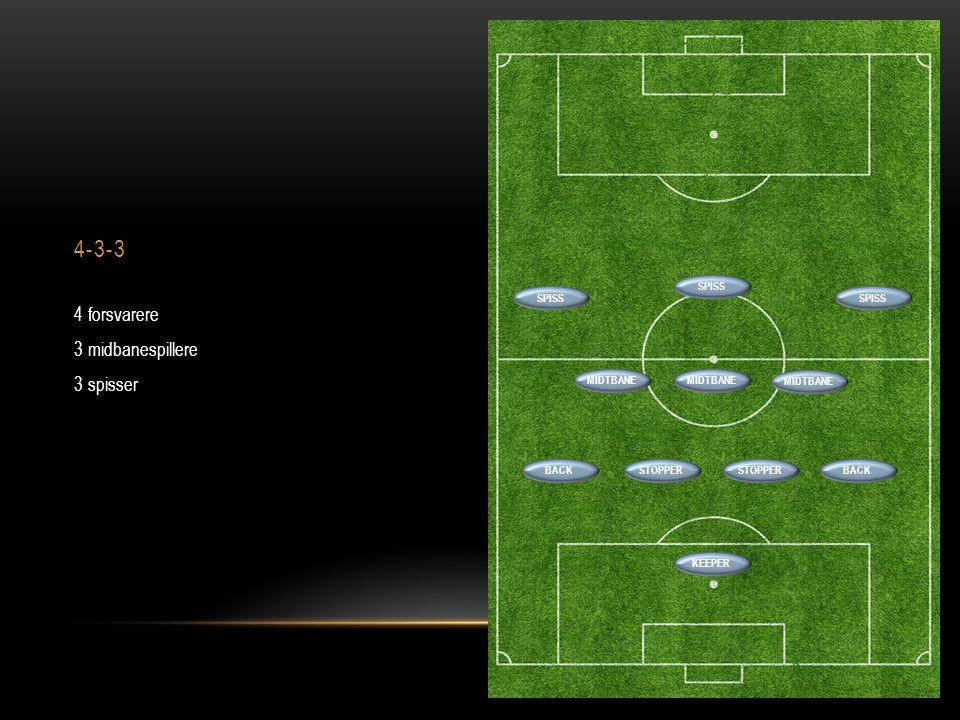 4-3-3 4 forsvarere 3 midbanespillere 3 spisser BACKSTOPPER BACK SPISS MIDTBANE SPISS MIDTBANE KEEPER