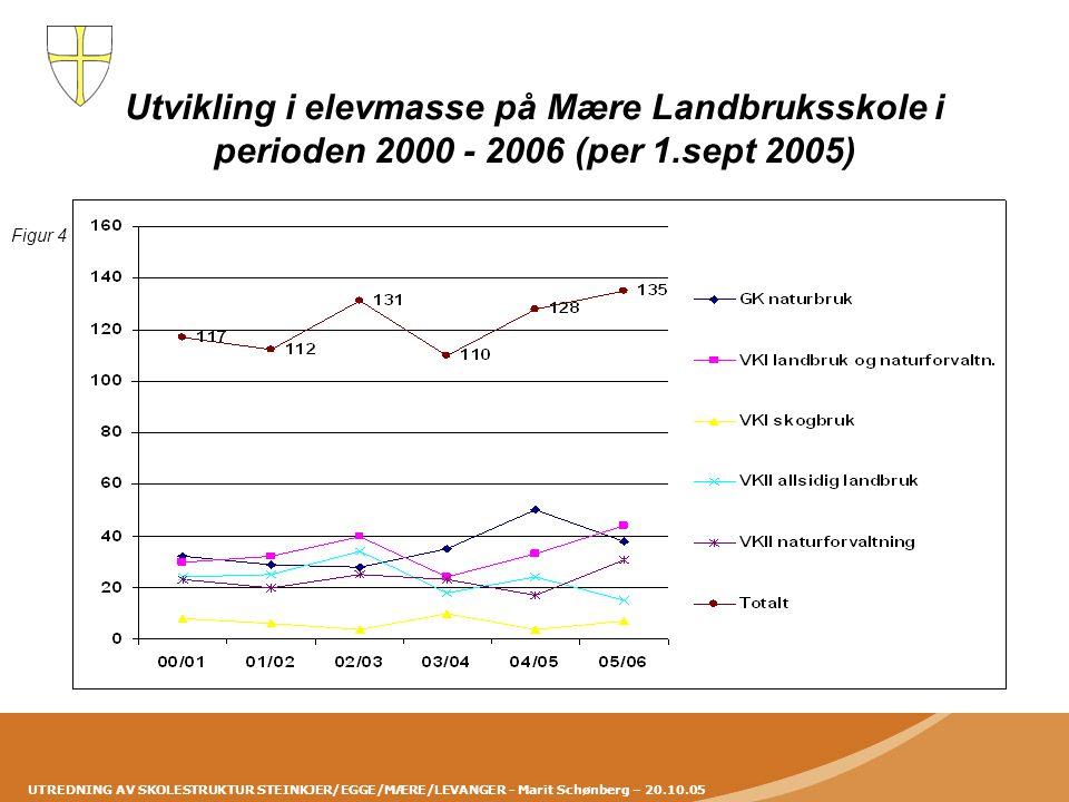 Utvikling i elevmasse på Mære Landbruksskole i perioden 2000 - 2006 (per 1.sept 2005) Figur 4