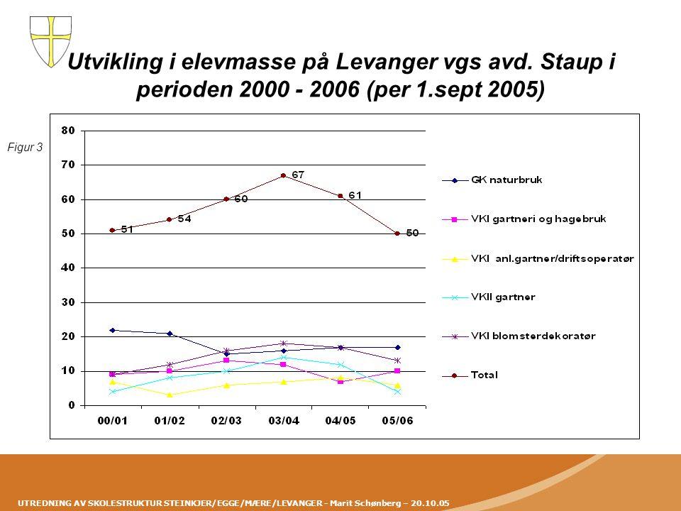 UTREDNING AV SKOLESTRUKTUR STEINKJER/EGGE/MÆRE/LEVANGER - Marit Schønberg – 20.10.05 Utvikling i elevmasse på Levanger vgs avd. Staup i perioden 2000