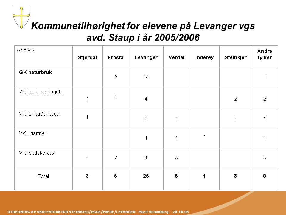 UTREDNING AV SKOLESTRUKTUR STEINKJER/EGGE/MÆRE/LEVANGER - Marit Schønberg – 20.10.05 Kommunetilhørighet for elevene på Levanger vgs avd. Staup i år 20