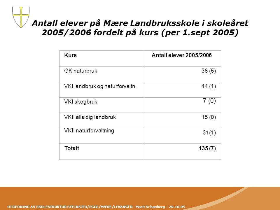 UTREDNING AV SKOLESTRUKTUR STEINKJER/EGGE/MÆRE/LEVANGER - Marit Schønberg – 20.10.05 Antall elever på Mære Landbruksskole i skoleåret 2005/2006 fordel