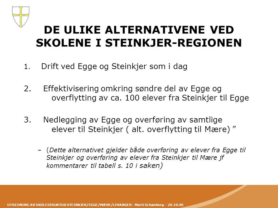 UTREDNING AV SKOLESTRUKTUR STEINKJER/EGGE/MÆRE/LEVANGER - Marit Schønberg – 20.10.05 Handlingsalternativ 1 – som i dag •Staup - Elevantall og skolestruktur beholdes som i dag (50).