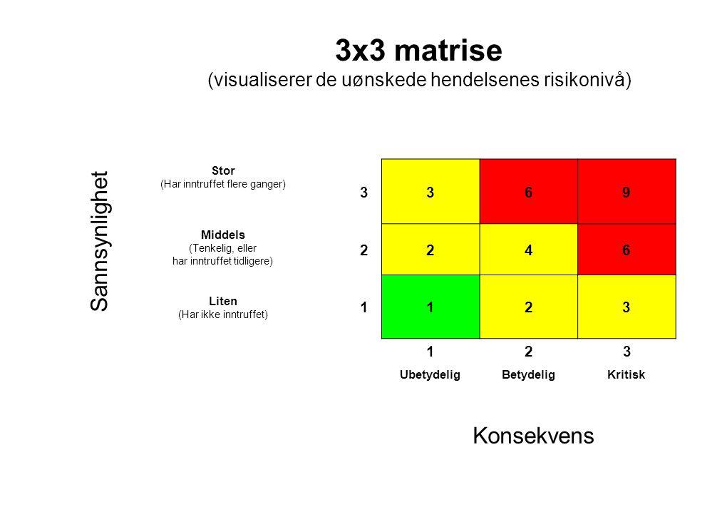 3x3 matrise (visualiserer de uønskede hendelsenes risikonivå) Stor (Har inntruffet flere ganger) 3369 Middels (Tenkelig, eller har inntruffet tidligere) 2246 Liten (Har ikke inntruffet) 1123 123 UbetydeligBetydeligKritisk Sannsynlighet Konsekvens
