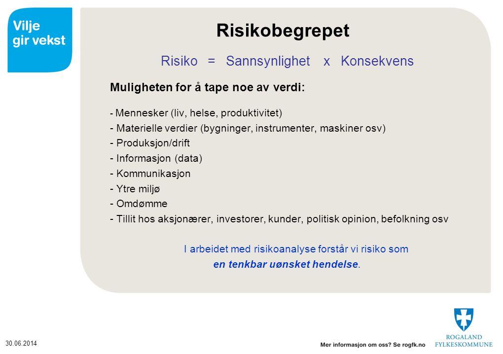 30.06.2014 Risikobilde (bow-tie) Fare Uønsket hendelse Mulighet Årsak Konsekvenser Barrierer (sannsynlighets- reduserende) Barrierer (konsekvens- reduserende) Risikopåvirkende faktorer