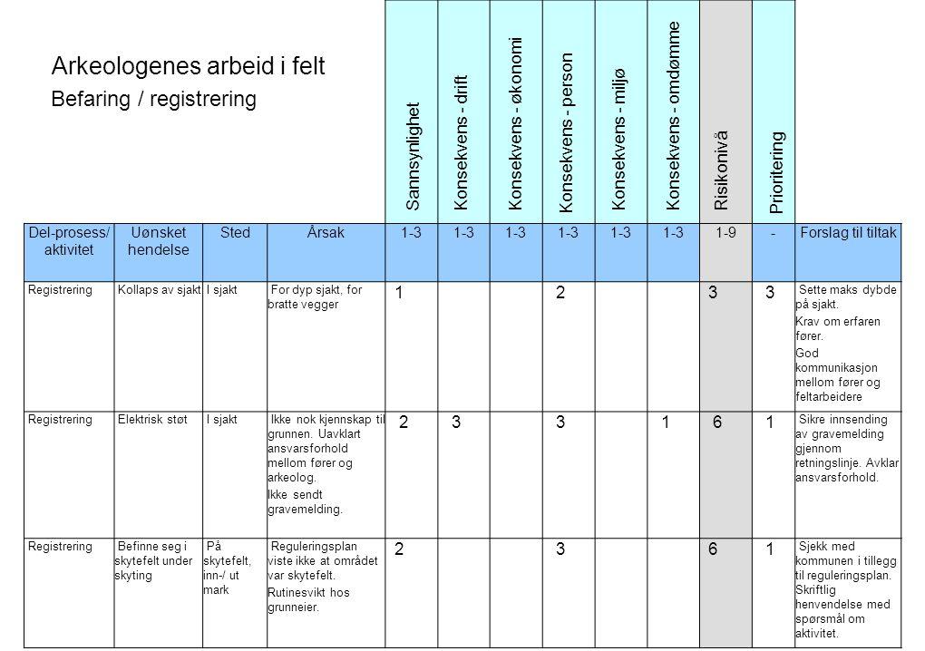 Arkeologenes arbeid i felt Befaring / registrering Del-prosess/ aktivitet Uønsket hendelse StedÅrsak1-3 1-9-Forslag til tiltak Registrering Kollaps av sjakt I sjakt For dyp sjakt, for bratte vegger 1 2 3 3 Sette maks dybde på sjakt.