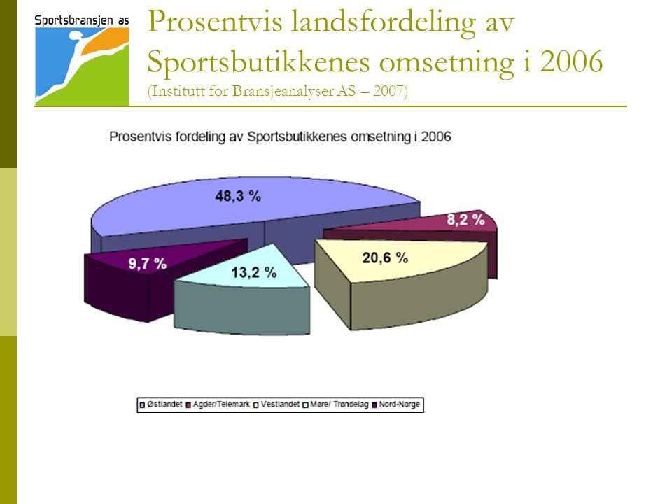 Prosentvis landsfordeling av Sportsbutikkenes omsetning i 2006 (Institutt for Bransjeanalyser AS – 2007)