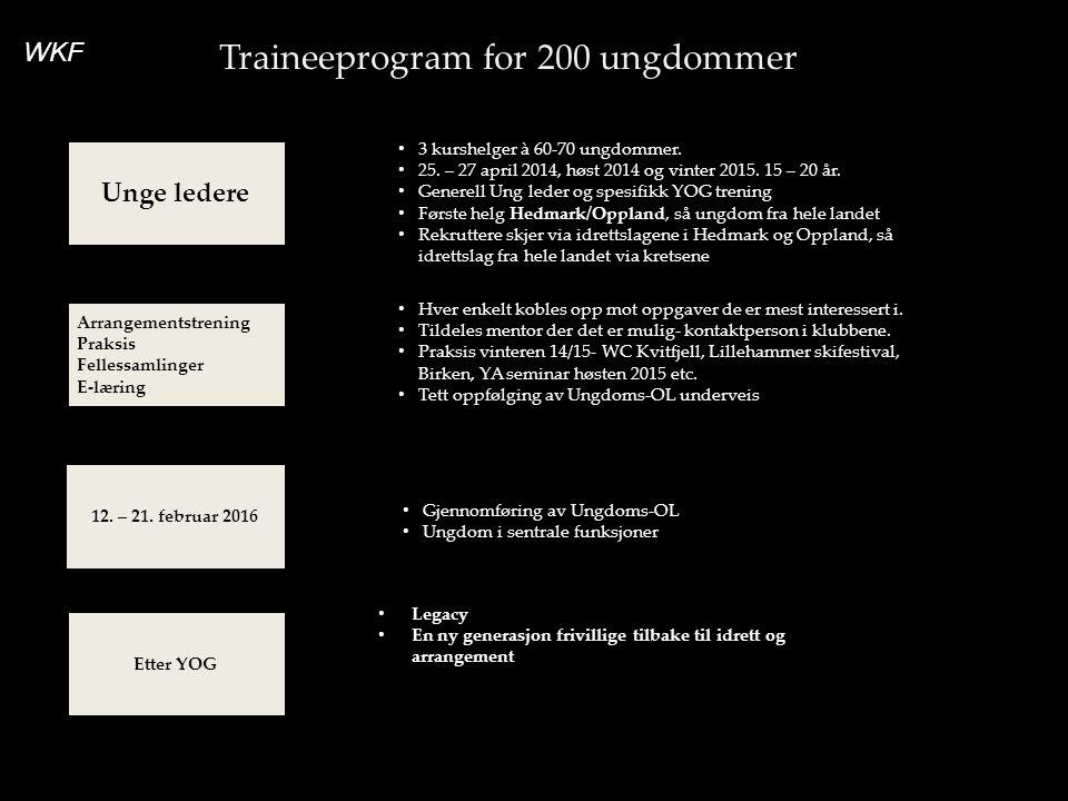 Traineeprogram for 200 ungdommer Arrangementstrening Praksis Fellessamlinger E-læring 12. – 21. februar 2016 Etter YOG Unge ledere • 3 kurshelger à 60
