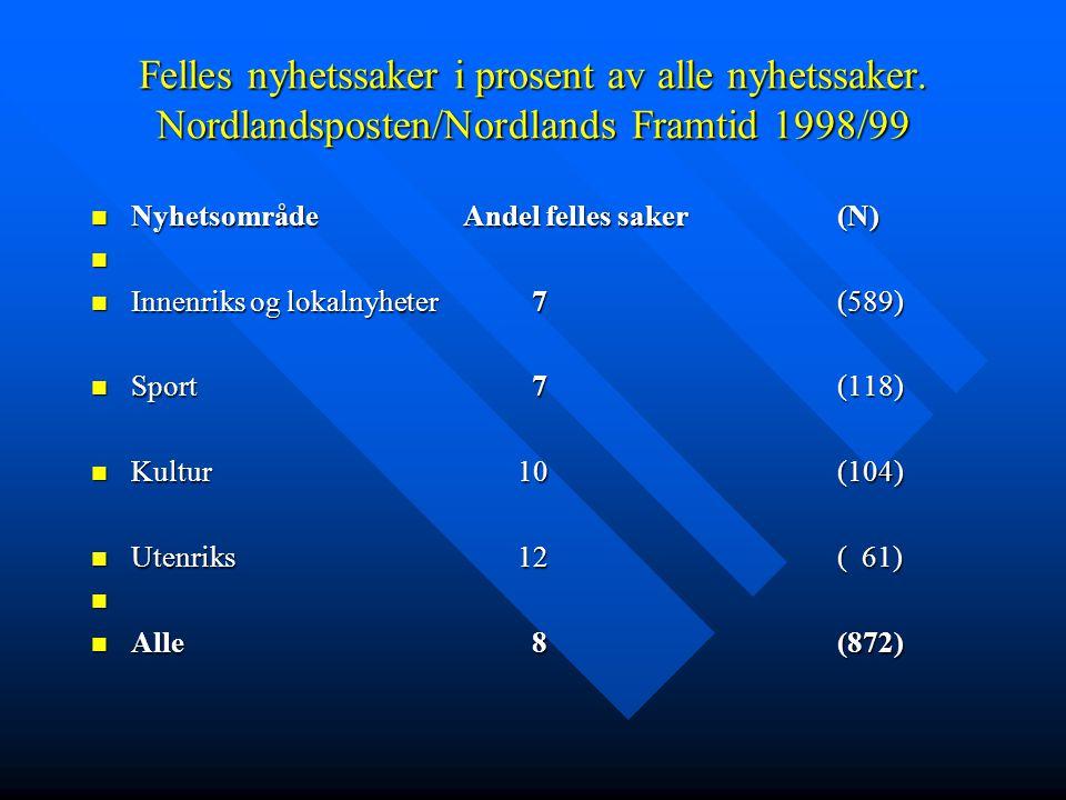 Felles nyhetssaker i prosent av alle nyhetssaker. Nordlandsposten/Nordlands Framtid 1998/99  Nyhetsområde Andel felles saker(N)   Innenriks og loka