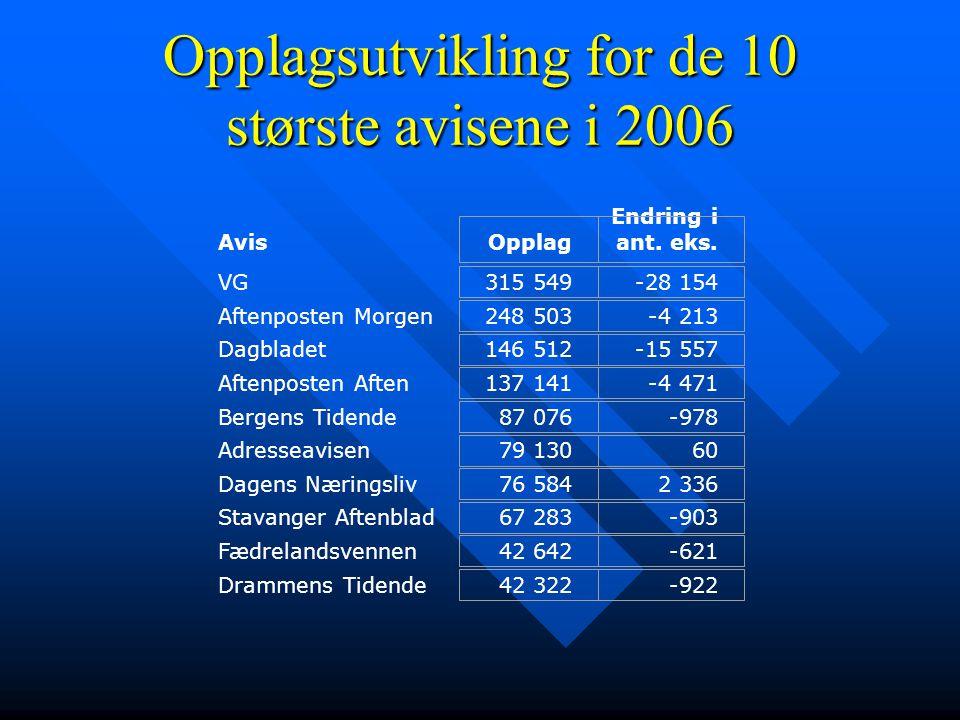 Avis VG Aftenposten Morgen Dagbladet Aftenposten Aften Bergens Tidende Adresseavisen Dagens Næringsliv Stavanger Aftenblad Fædrelandsvennen Drammens T