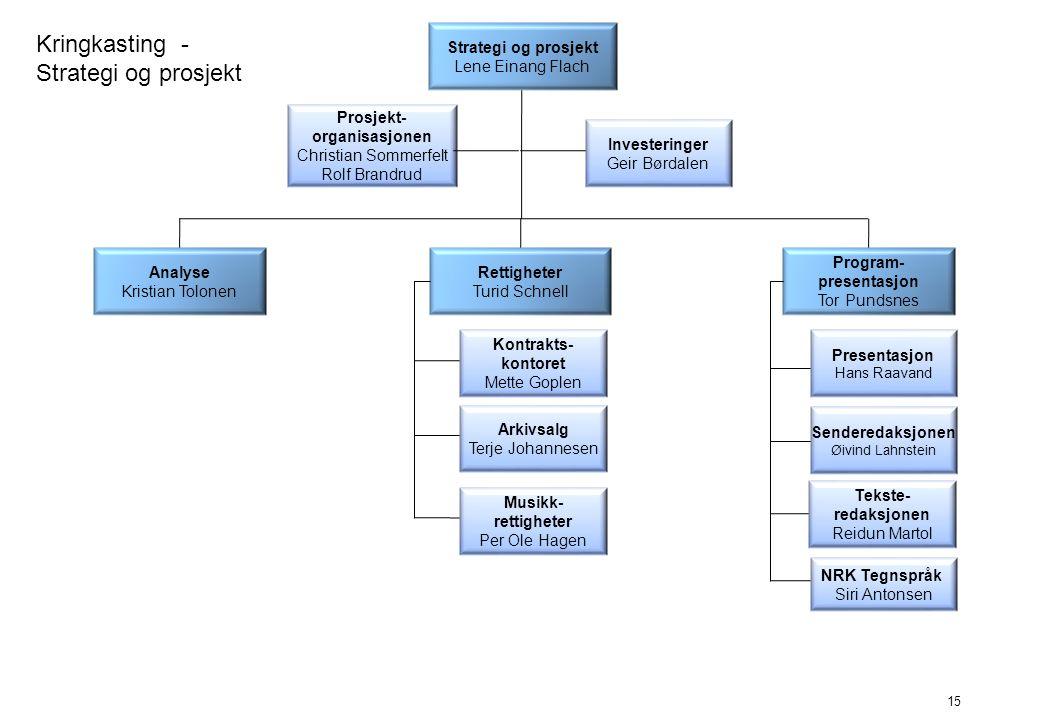 Kringkasting - Strategi og prosjekt Program- presentasjon Tor Pundsnes Strategi og prosjekt Lene Einang Flach Analyse Kristian Tolonen 15 Arkivsalg Te