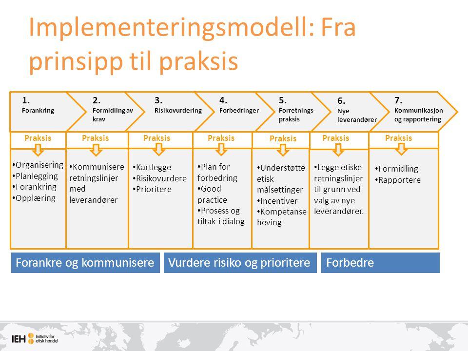 Implementeringsmodell: Fra prinsipp til praksis Praksis • Legge etiske retningslinjer til grunn ved valg av nye leverandører. Praksis • Formidling • R