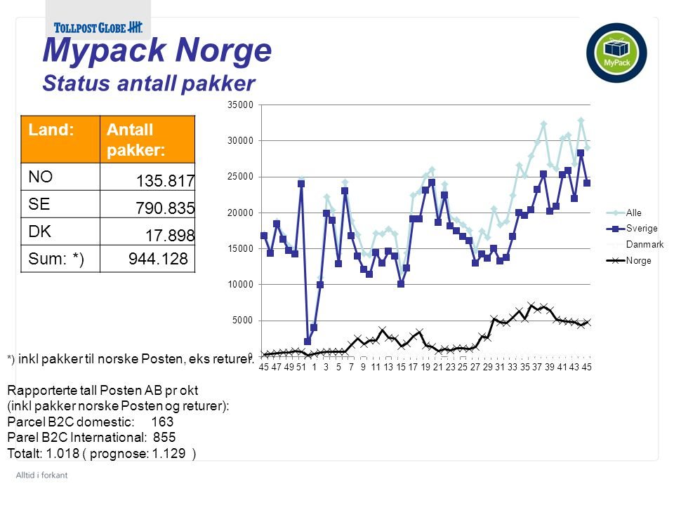 Land:Antall pakker: NO 135.817 SE 790.835 DK 17.898 Sum: *) 944.128 *) inkl pakker til norske Posten, eks returer.