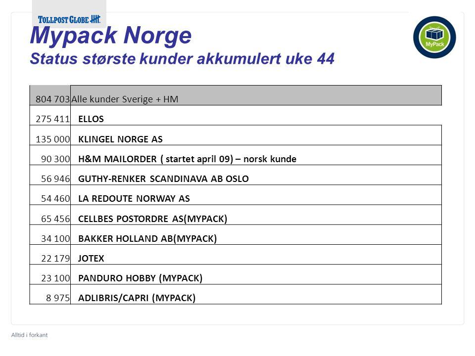 804 703Alle kunder Sverige + HM 275 411 ELLOS 135 000 KLINGEL NORGE AS 90 300 H&M MAILORDER ( startet april 09) – norsk kunde 56 946 GUTHY-RENKER SCANDINAVA AB OSLO 54 460 LA REDOUTE NORWAY AS 65 456 CELLBES POSTORDRE AS(MYPACK) 34 100 BAKKER HOLLAND AB(MYPACK) 22 179 JOTEX 23 100 PANDURO HOBBY (MYPACK) 8 975 ADLIBRIS/CAPRI (MYPACK) Mypack Norge Status største kunder akkumulert uke 44