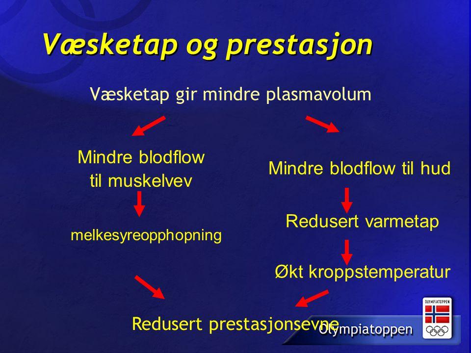 Væsketap og prestasjon Væsketap gir mindre plasmavolum Mindre blodflow til muskelvev melkesyreopphopning Redusert prestasjonsevne Mindre blodflow til