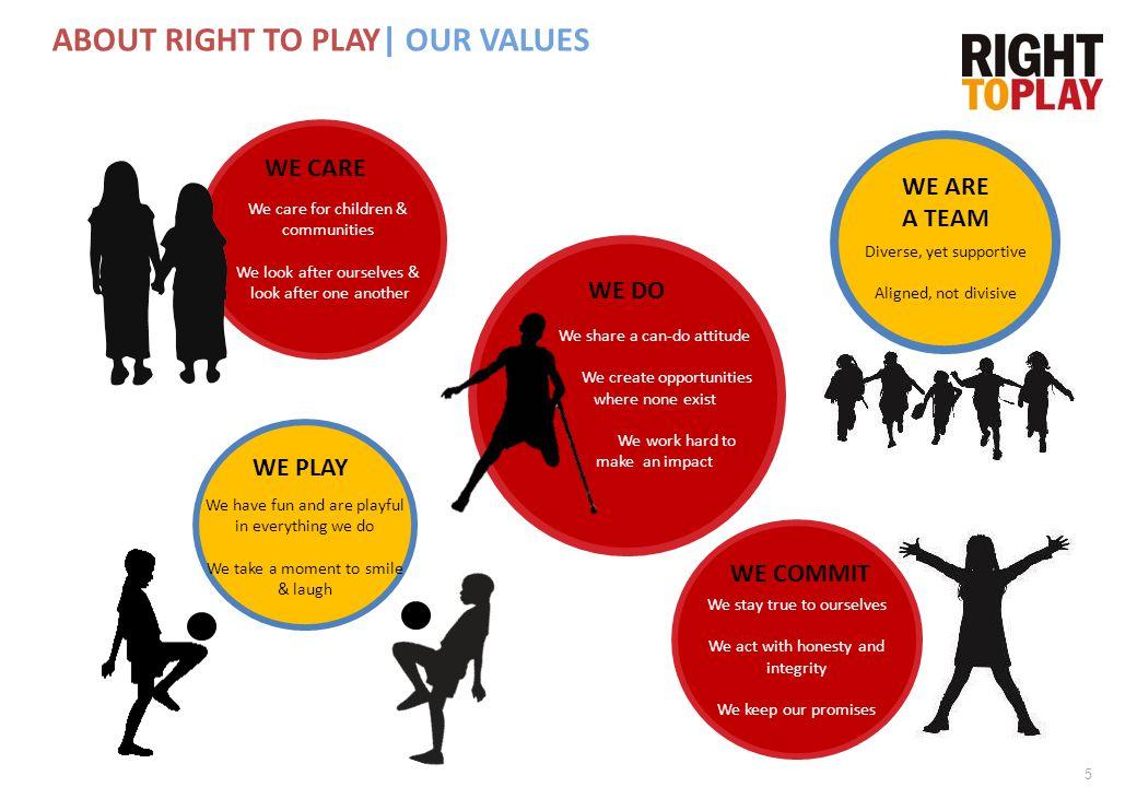 6 MÅLET MED RIGHT TO PLAYS AKTIVITETER  Vi vil fokusere på det å skape endring for å oppnå større effekt.