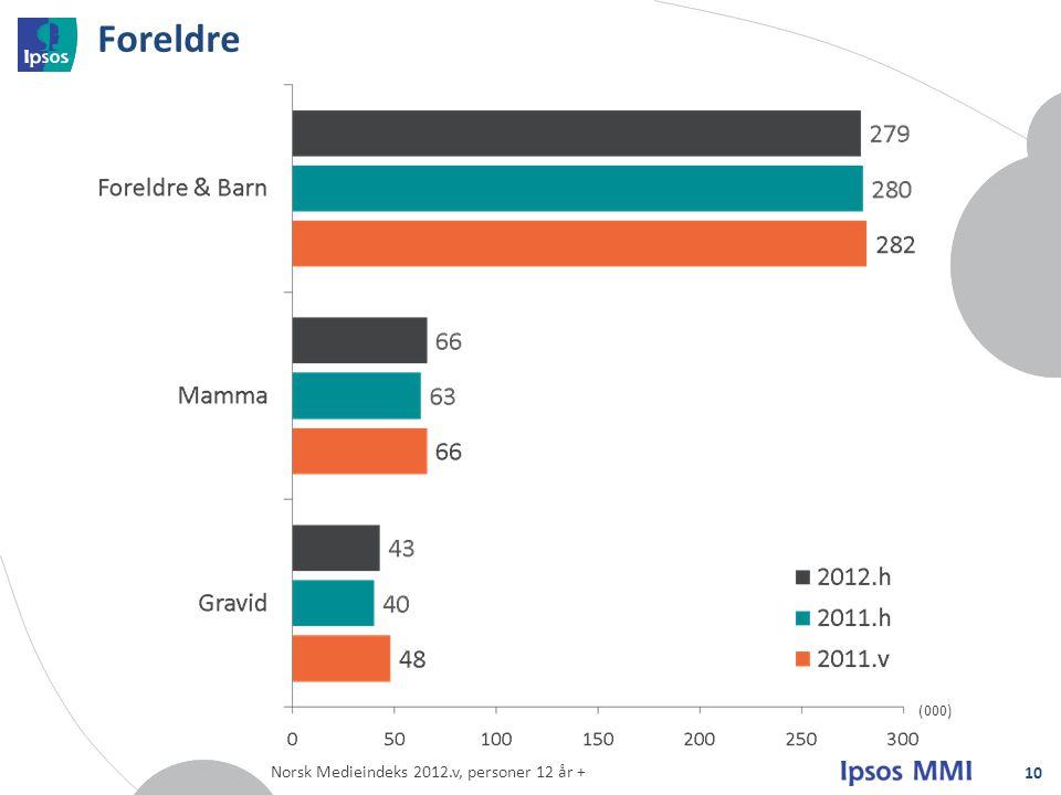 Foreldre 10 (000) Norsk Medieindeks 2012.v, personer 12 år +