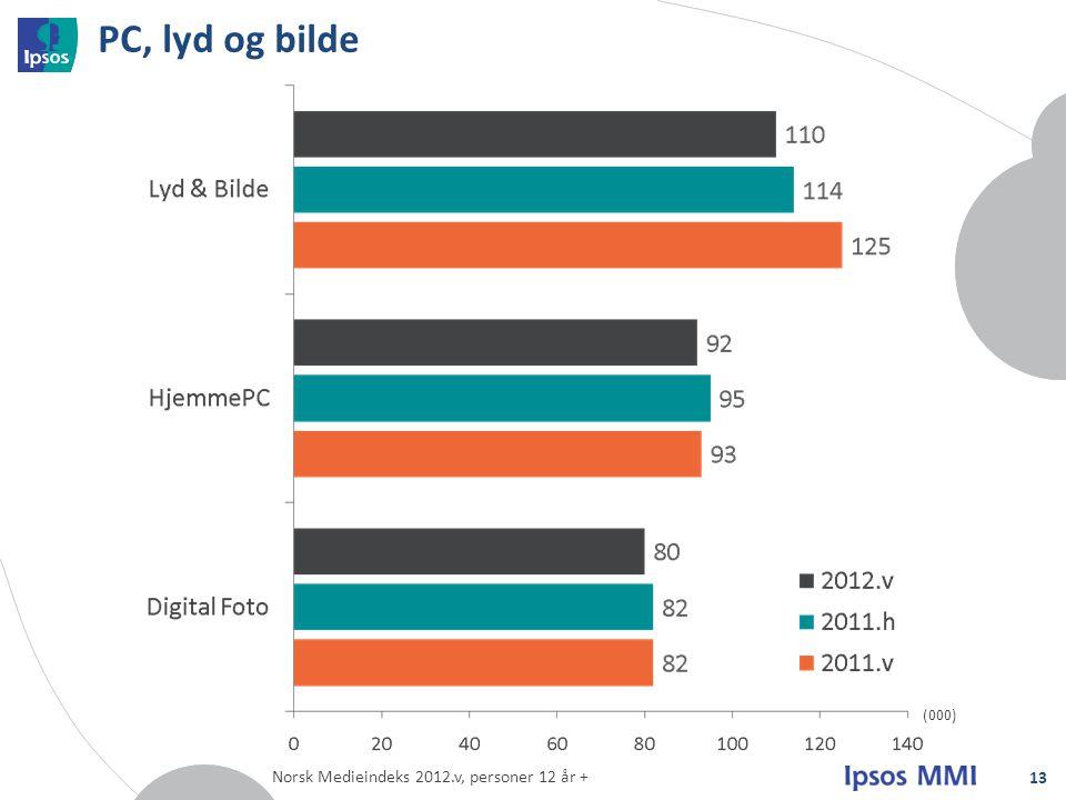 PC, lyd og bilde 13 (000) Norsk Medieindeks 2012.v, personer 12 år +