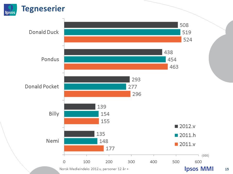 Tegneserier 15 (000) Norsk Medieindeks 2012.v, personer 12 år +