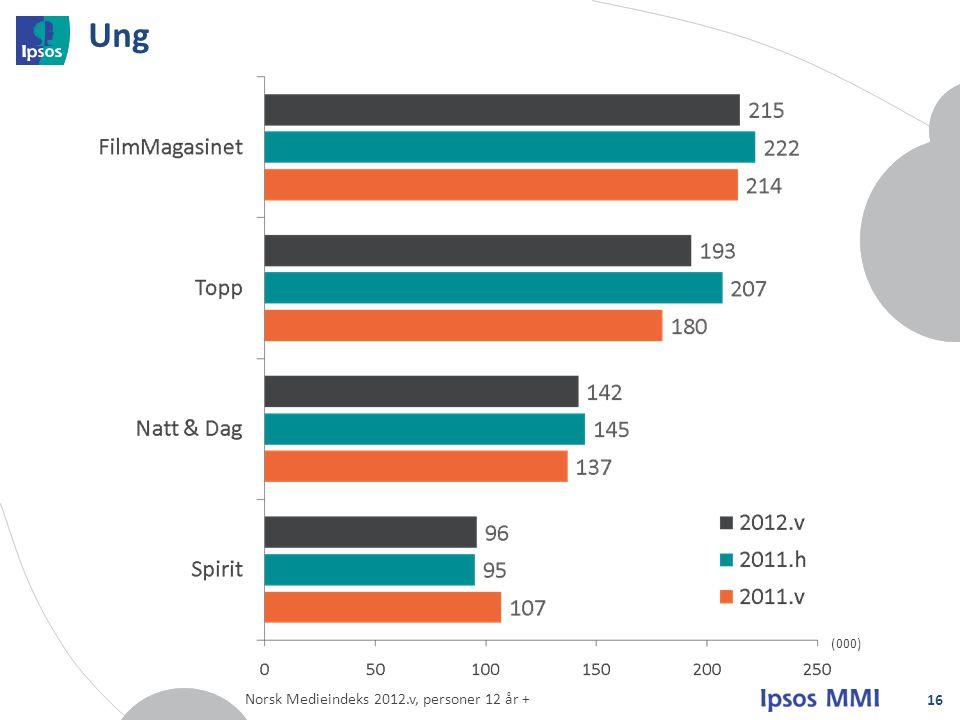 Ung 16 (000) Norsk Medieindeks 2012.v, personer 12 år +