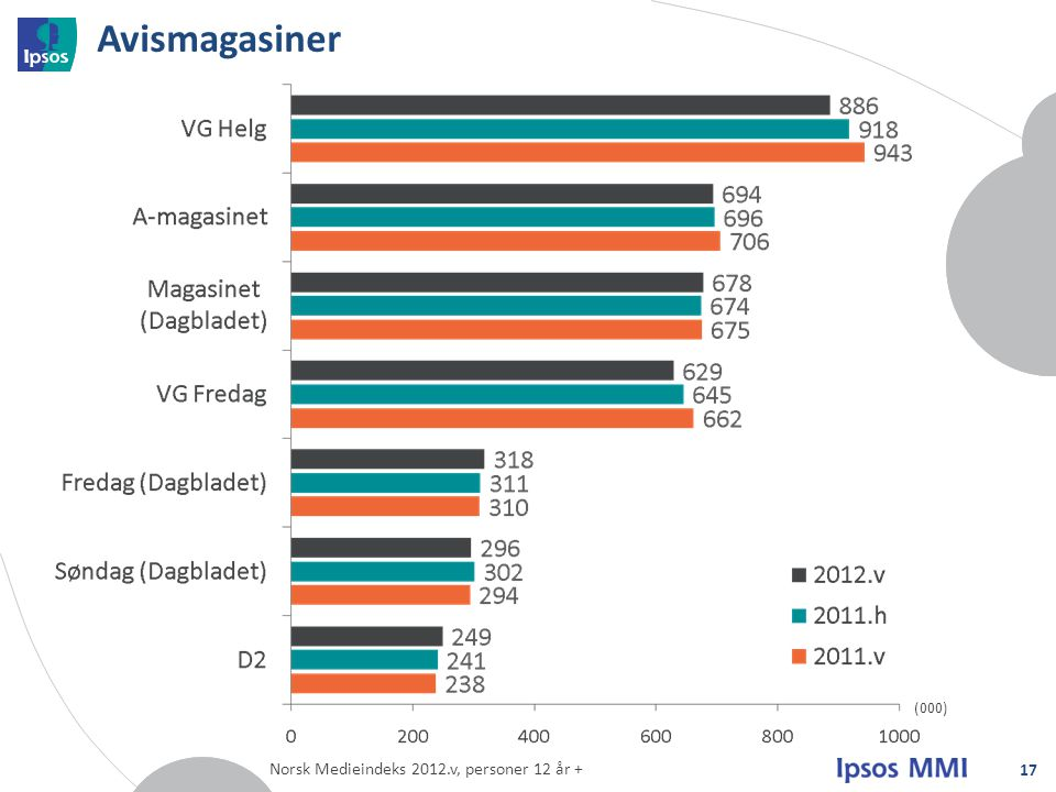 Avismagasiner 17 (000) Norsk Medieindeks 2012.v, personer 12 år +