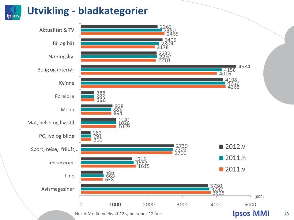 Utvikling - bladkategorier 18 (000) Norsk Medieindeks 2012.v, personer 12 år +