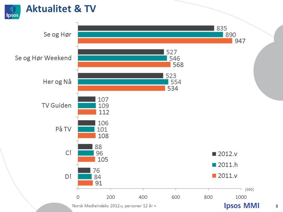 Aktualitet & TV Norsk Medieindeks 2012.v, personer 12 år + 3 (000)