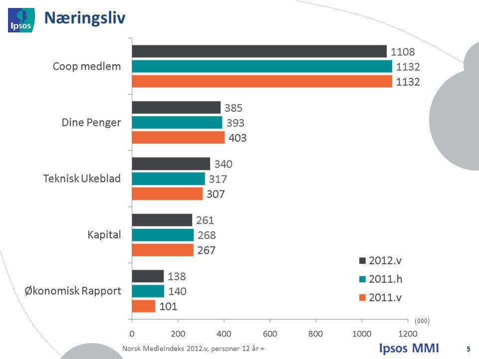 Næringsliv 5 (000) Norsk Medieindeks 2012.v, personer 12 år +