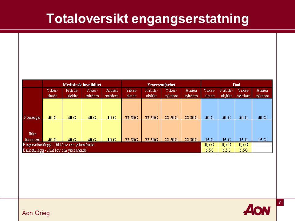 7 Aon Grieg Totaloversikt engangserstatning