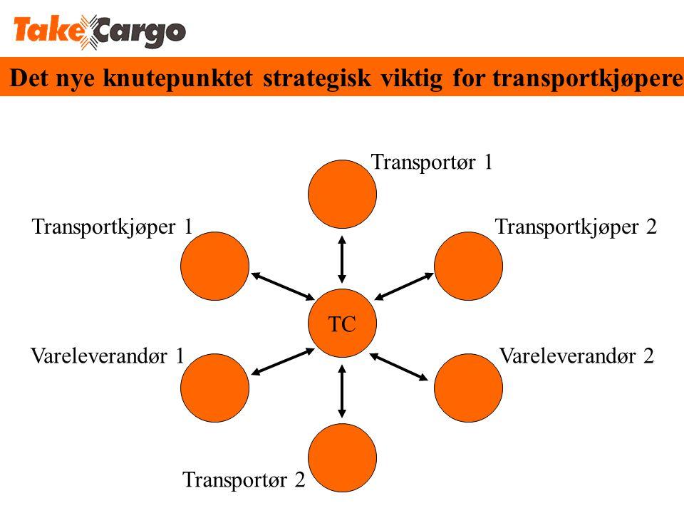 Transportkjøper 1Transportkjøper 2 Transportør 1 Vareleverandør 2Vareleverandør 1 Transportør 2 TC Det nye knutepunktet strategisk viktig for transportkjøpere