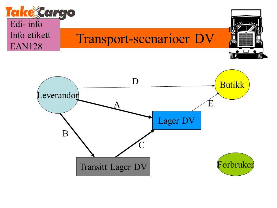 Transport-scenarioer DV Transitt Lager DV Leverandør Lager DV Butikk B C A D Forbruker E Edi- info Info etikett EAN128
