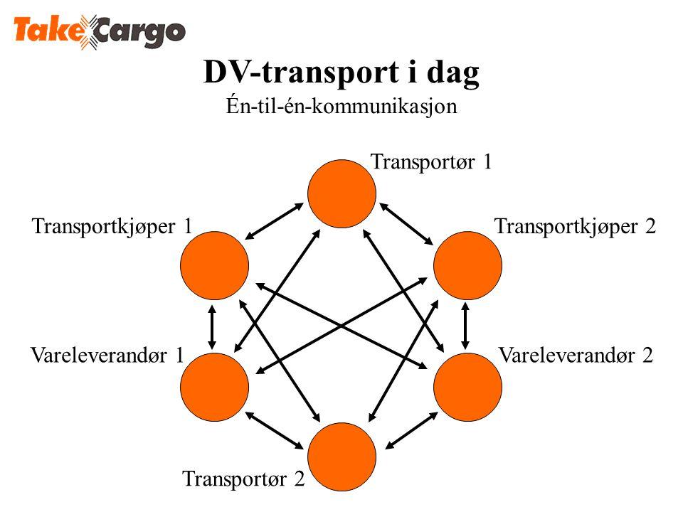Transportkjøper 1Transportkjøper 2 Transportør 1 Vareleverandør 2Vareleverandør 1 Transportør 2 DV-transport i dag Én-til-én-kommunikasjon