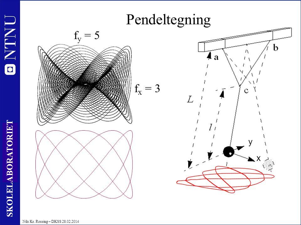18 SKOLELABORATORIET Nils Kr. Rossing – DKSS 28.02.2014 f x = 3 f y = 5 Pendeltegning y x