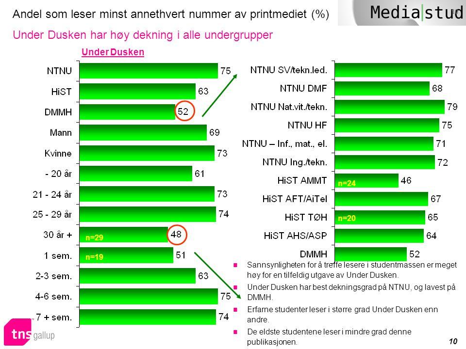 10 Andel som leser minst annethvert nummer av printmediet (%) Under Dusken har høy dekning i alle undergrupper n=29 n=19 Under Dusken n=20 n=24  Sann