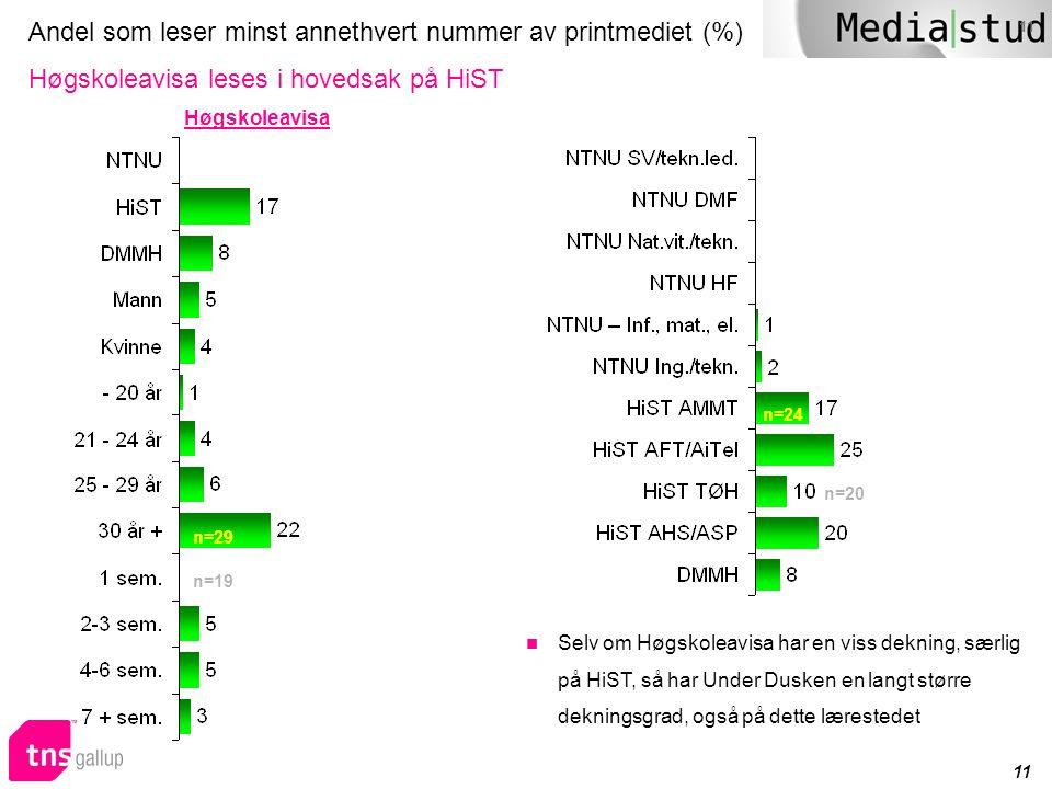 11 Andel som leser minst annethvert nummer av printmediet (%) Høgskoleavisa leses i hovedsak på HiST n=29 n=19 Høgskoleavisa n=20 n=24  Selv om Høgsk