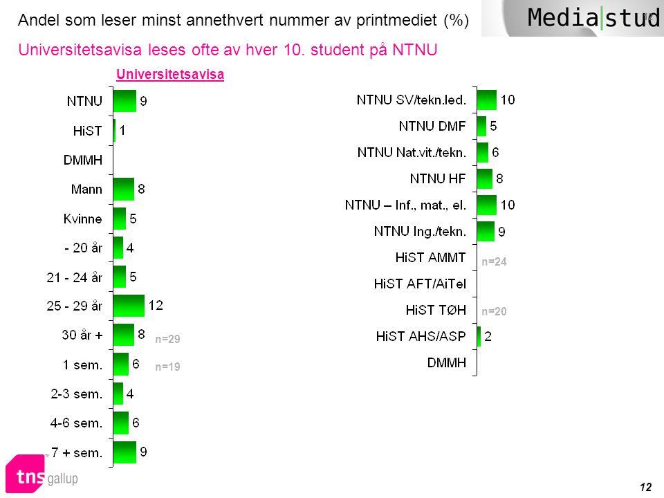 12 Andel som leser minst annethvert nummer av printmediet (%) Universitetsavisa leses ofte av hver 10. student på NTNU n=29 n=19 Universitetsavisa n=2