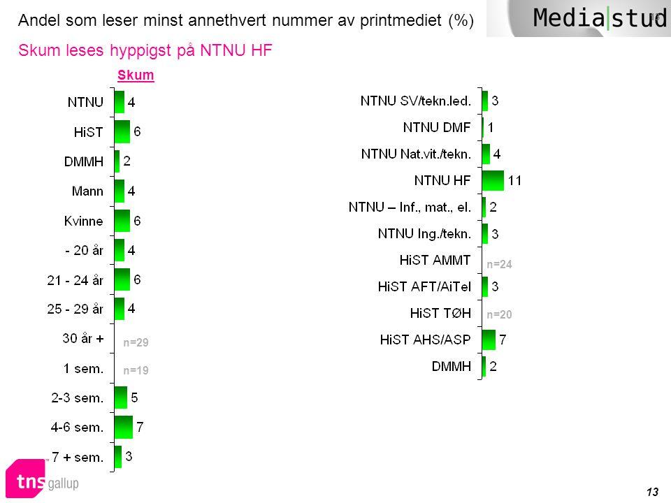13 Andel som leser minst annethvert nummer av printmediet (%) Skum leses hyppigst på NTNU HF n=29 n=19 Skum n=20 n=24
