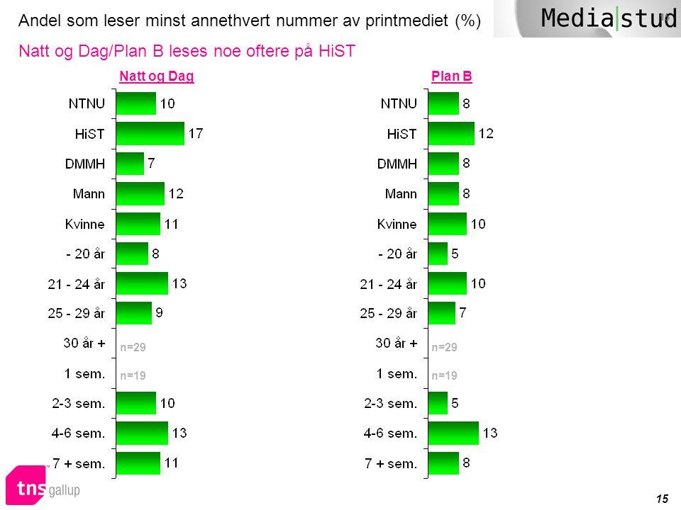 15 Andel som leser minst annethvert nummer av printmediet (%) Natt og Dag/Plan B leses noe oftere på HiST n=29 n=19 Natt og DagPlan B n=29 n=19