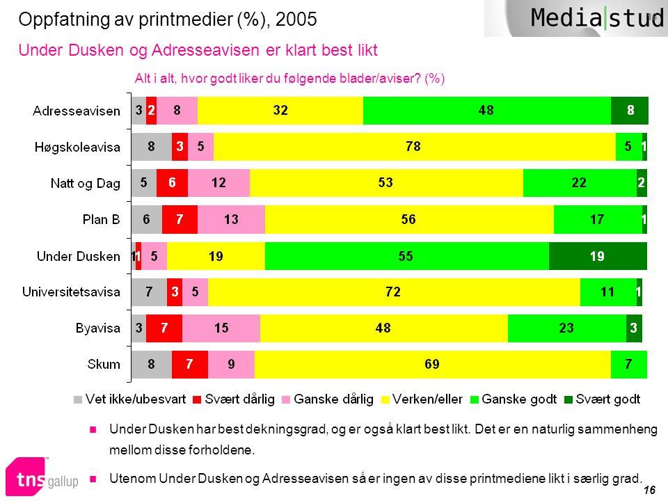 16 Oppfatning av printmedier (%), 2005 Under Dusken og Adresseavisen er klart best likt Alt i alt, hvor godt liker du følgende blader/aviser? (%)  Un