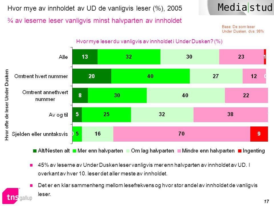 17 Hvor mye av innholdet av UD de vanligvis leser (%), 2005 ¾ av leserne leser vanligvis minst halvparten av innholdet Hvor mye leser du vanligvis av