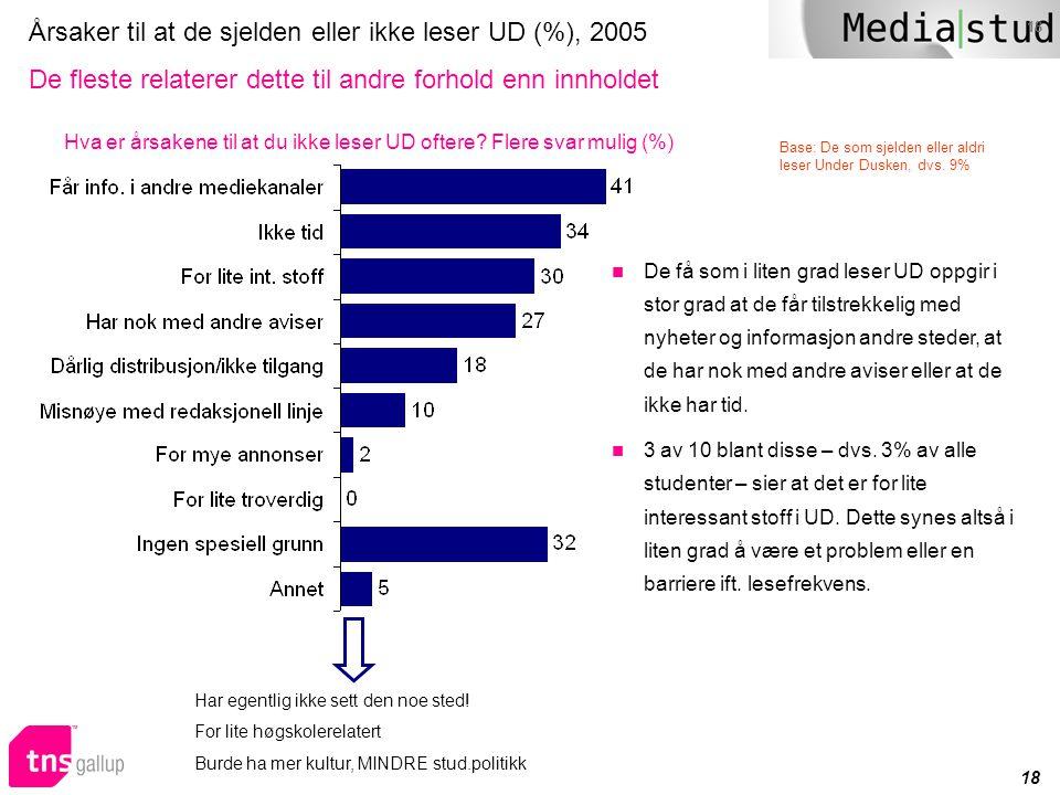 18 Årsaker til at de sjelden eller ikke leser UD (%), 2005 De fleste relaterer dette til andre forhold enn innholdet  De få som i liten grad leser UD