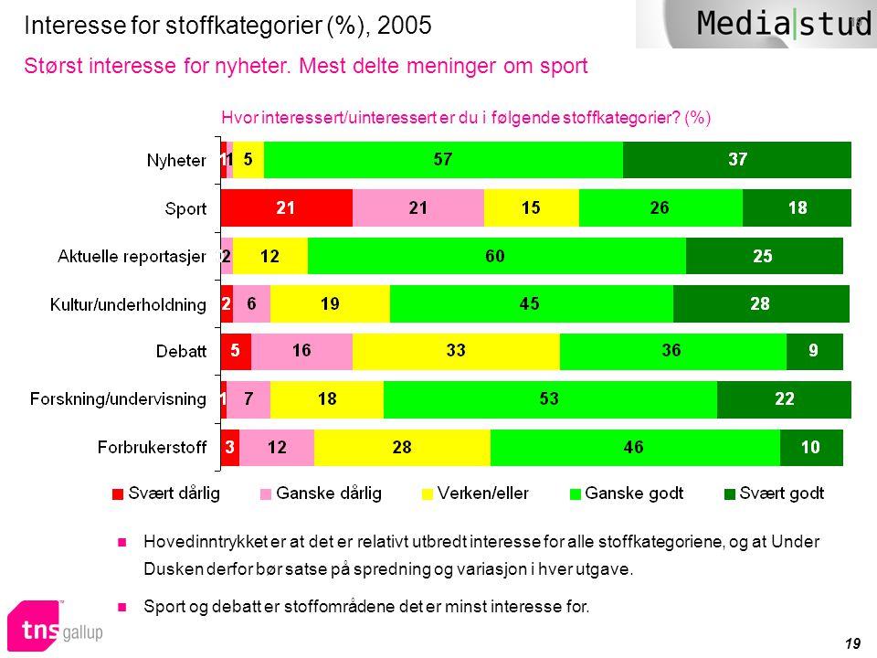 19 Interesse for stoffkategorier (%), 2005 Størst interesse for nyheter. Mest delte meninger om sport Hvor interessert/uinteressert er du i følgende s