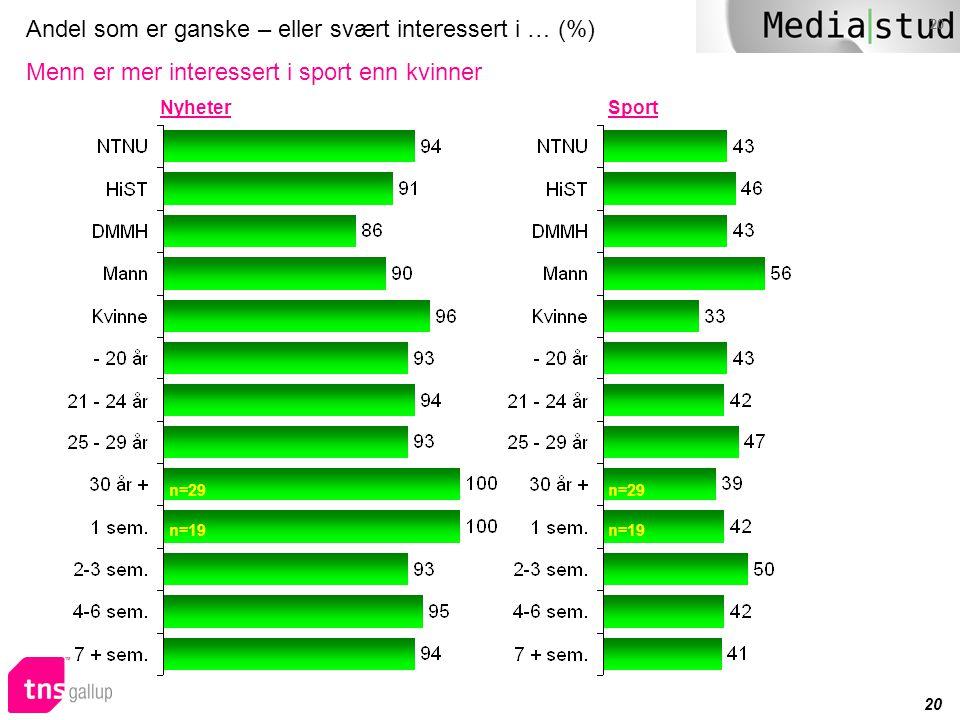 20 Andel som er ganske – eller svært interessert i … (%) Menn er mer interessert i sport enn kvinner n=29 n=19 NyheterSport n=29 n=19