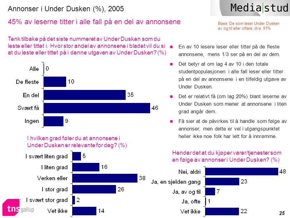 25 Annonser i Under Dusken (%), 2005 45% av leserne titter i alle fall på en del av annonsene  En av 10 lesere leser eller titter på de fleste annons