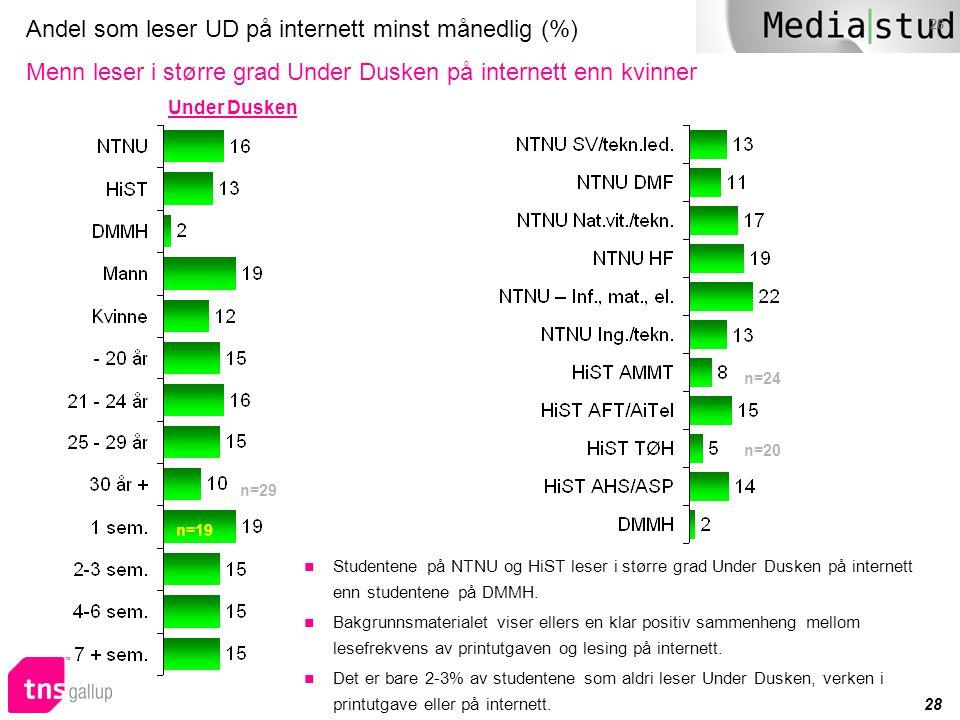 28 Andel som leser UD på internett minst månedlig (%) Menn leser i større grad Under Dusken på internett enn kvinner n=29 n=19 Under Dusken n=20 n=24