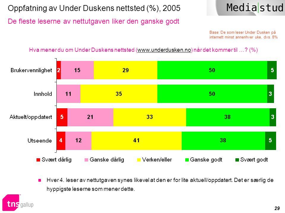 29 Oppfatning av Under Duskens nettsted (%), 2005 De fleste leserne av nettutgaven liker den ganske godt Hva mener du om Under Duskens nettsted (www.u