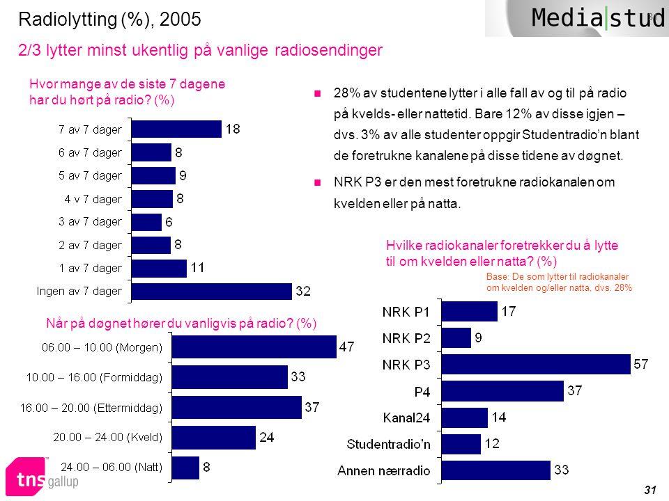 31 Radiolytting (%), 2005 2/3 lytter minst ukentlig på vanlige radiosendinger  28% av studentene lytter i alle fall av og til på radio på kvelds- ell