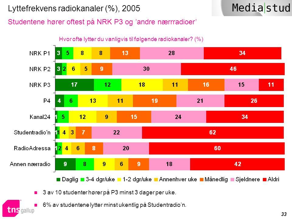 33 Lyttefrekvens radiokanaler (%), 2005 Studentene hører oftest på NRK P3 og 'andre nærrradioer' Hvor ofte lytter du vanligvis til følgende radiokanal
