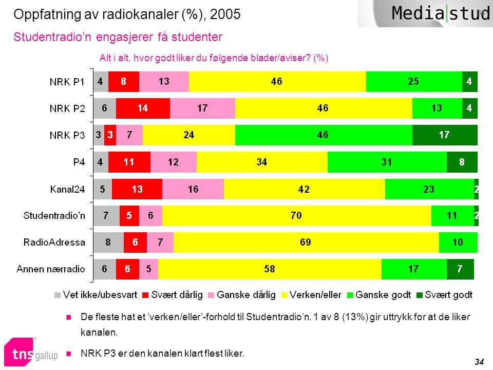 34 Oppfatning av radiokanaler (%), 2005 Studentradio'n engasjerer få studenter Alt i alt, hvor godt liker du følgende blader/aviser? (%)  De fleste h